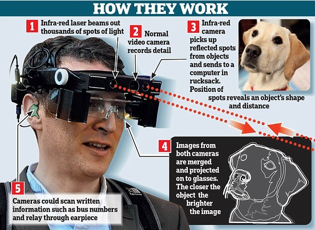 Sight To Sound Smart Glass To Help Blind See 187 Technology