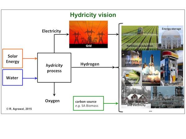 hydricity-4